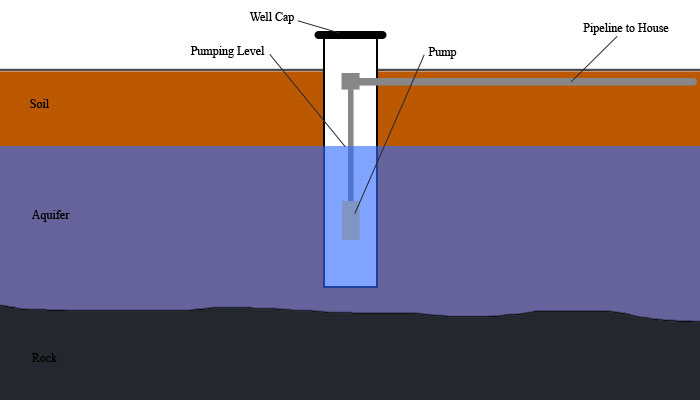 Normal Groundwater